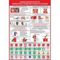 2117 Знаки безопасности, первичные средства пожаротушения