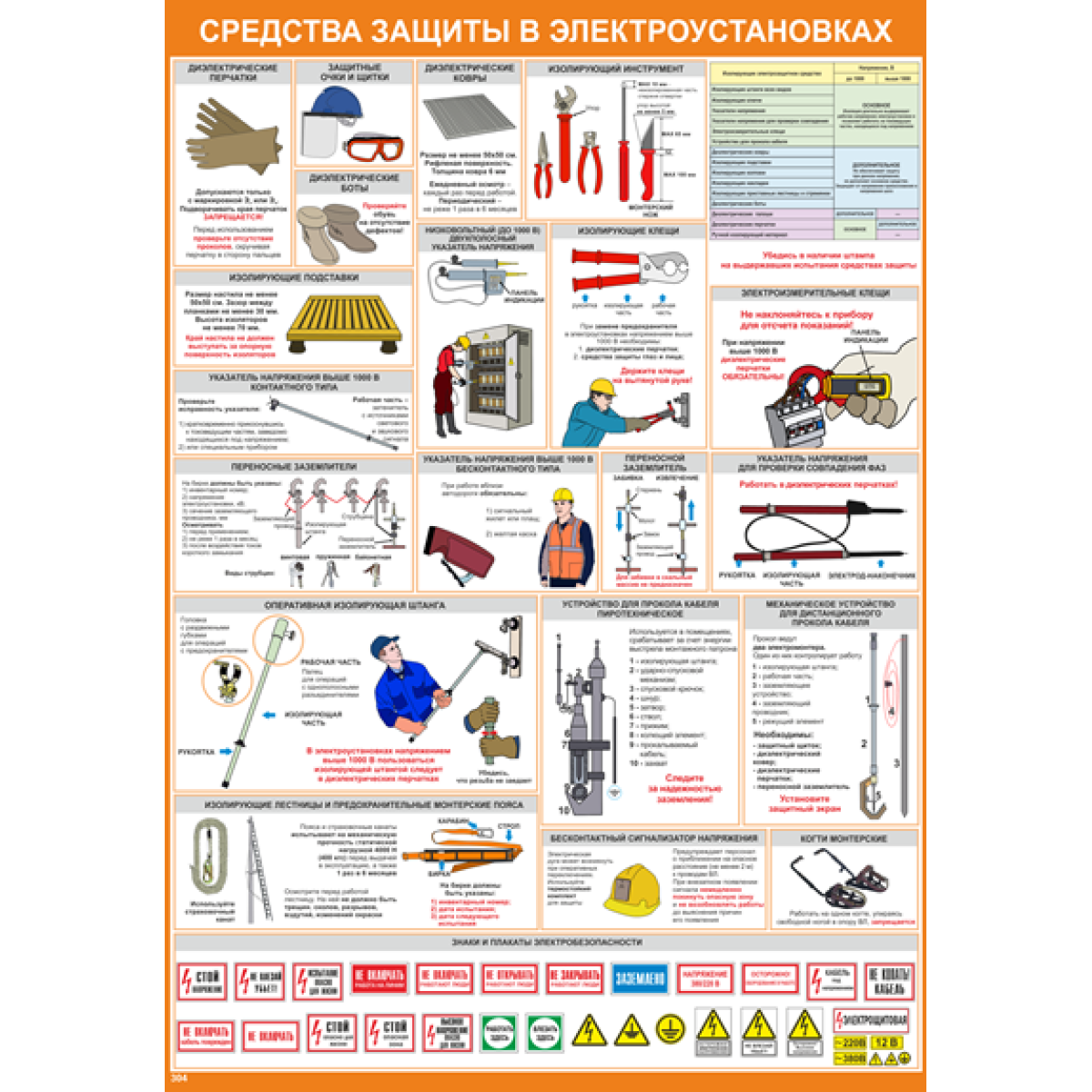 Плакат по охране труда Средства защиты в электроустановках