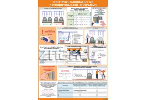 Плакат по охране труда  Электроустановки до 1кВ с изолированной нейтралью