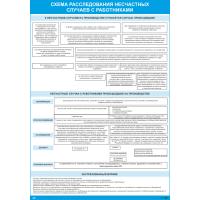 2646 Плакат по охране труда Схема расследования несчастных случаев с работниками