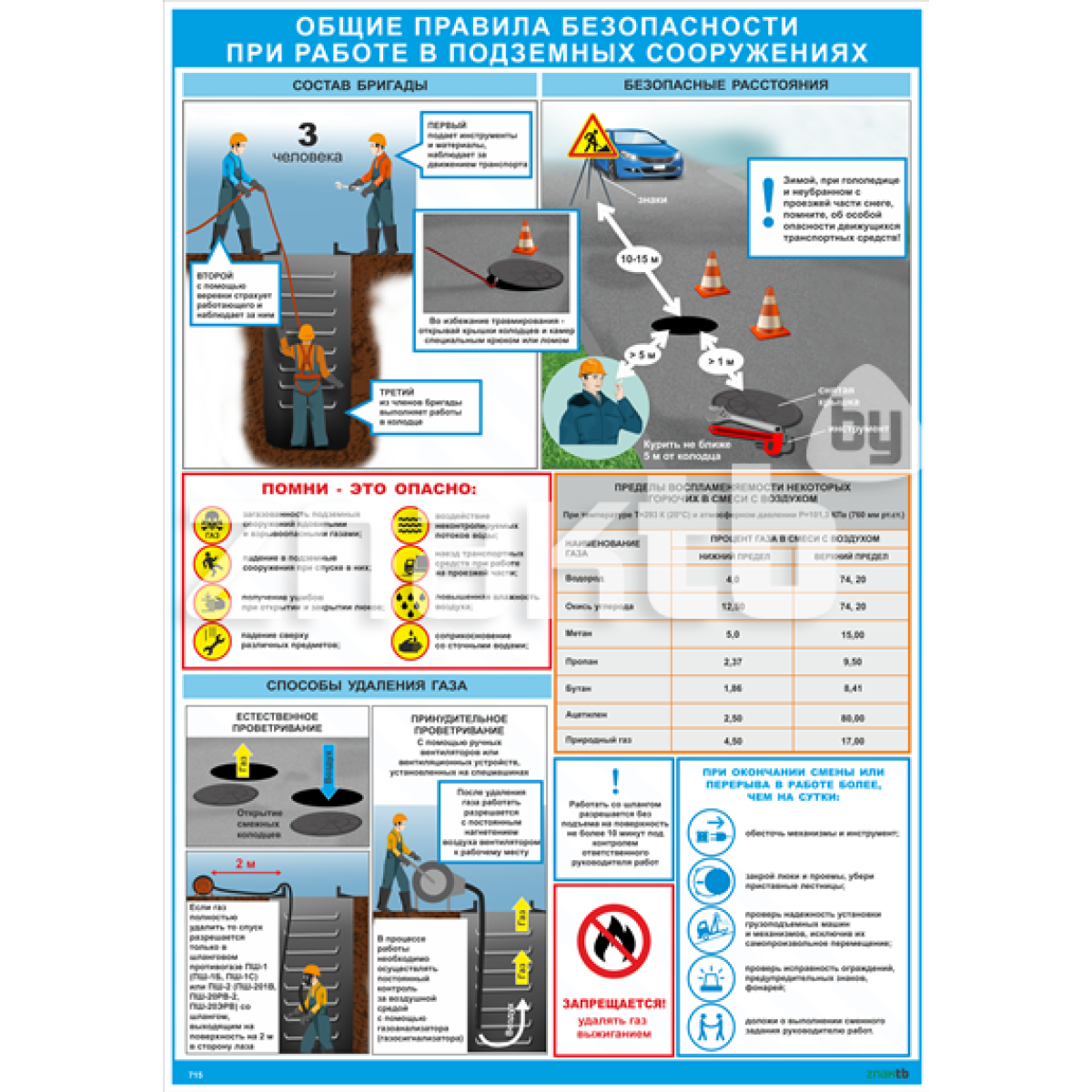 Плакат по охране труда  Правила безопасности при работе в подземных сооружениях