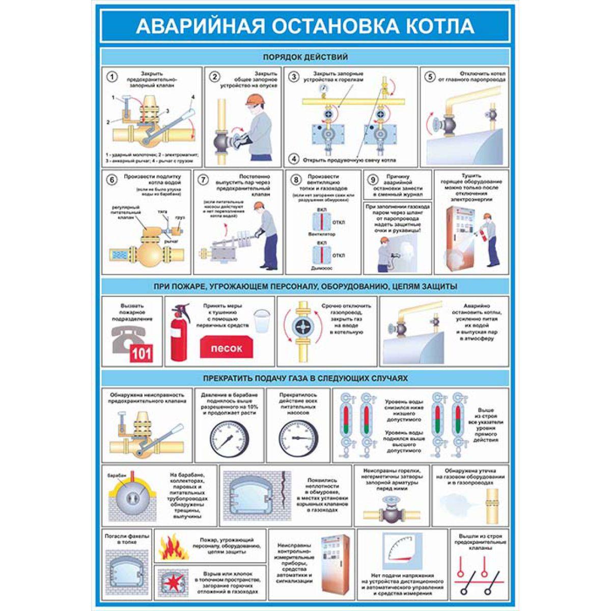 Плакат по охране труда  Аварийная остановка котла