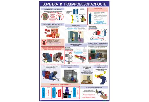 2945 Взрыво- и пожаробезопасность при сварочных работах